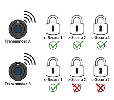 E Secura Zugriffsrechte Schliessanlage Elektroschloss