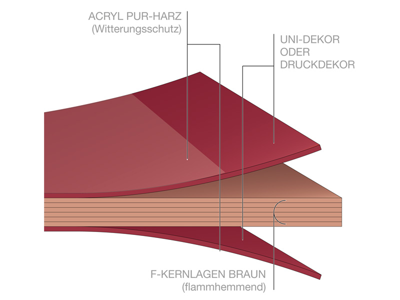 Fundermaxplatte Aufbau Fundermax HPL Fassadenplatte Schichten Kern