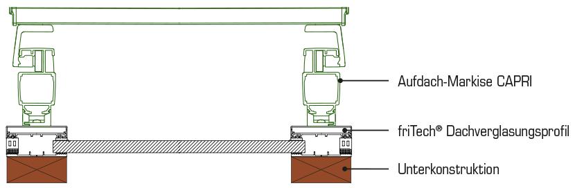Querschnitt Aufdachmarkise Capri Mit Fritech Dachverglasungsprofile Markisen Nachträglich Einbauen Terrassendach Wintergarten 1