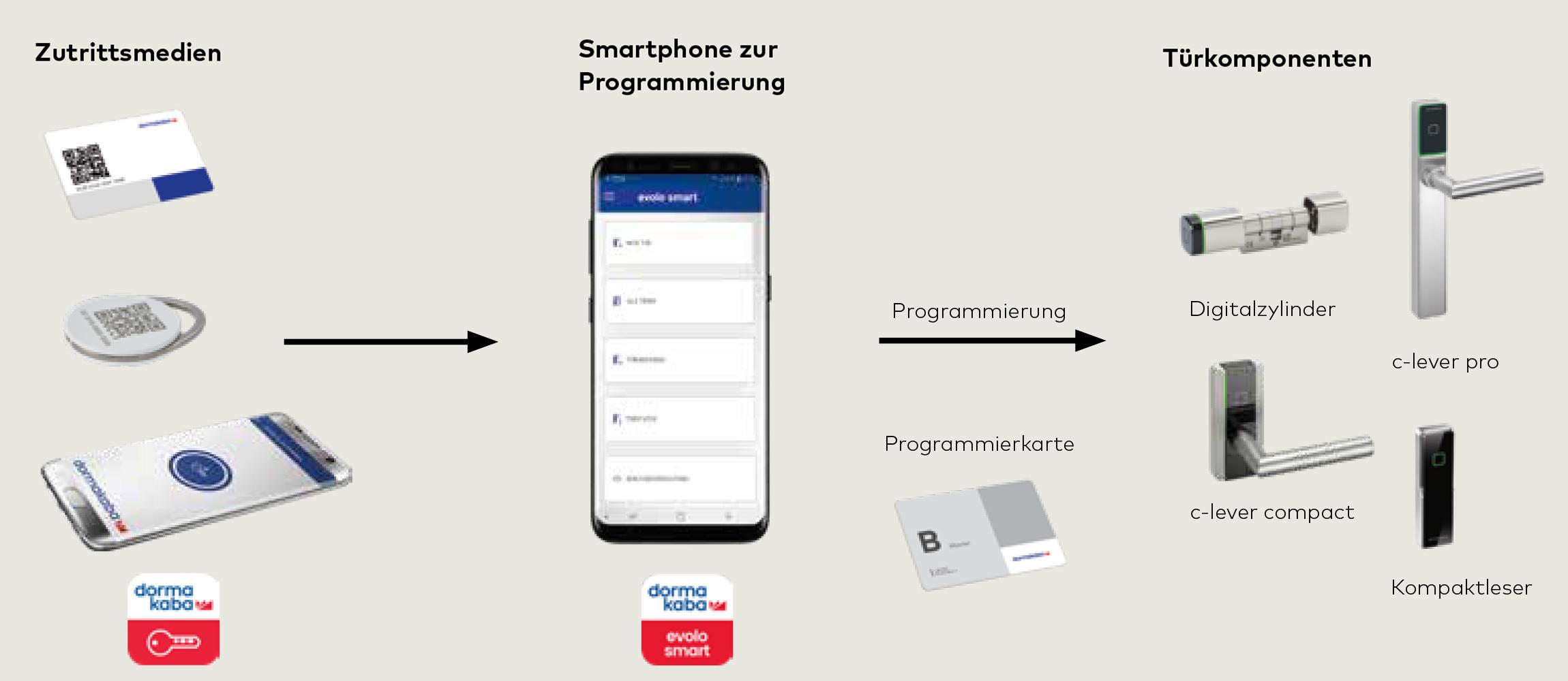 Evolo Smart System