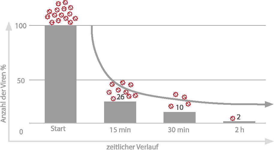 Virenreduktion Grafik