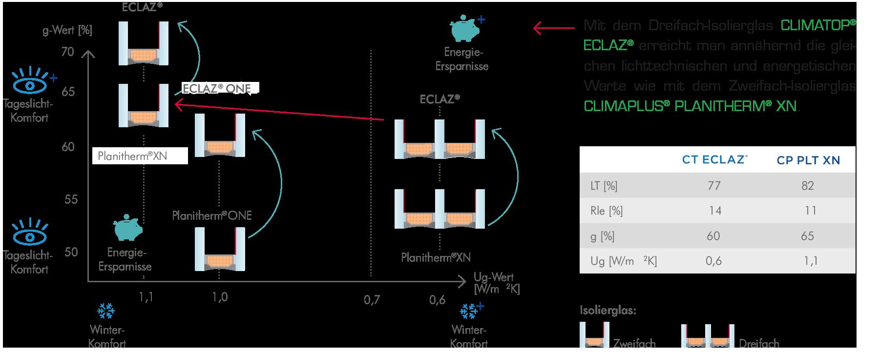 Eclaz Darstellung Energieeffizienz Einer Dreifachverglasung Mit Dem Tageslichtkomfort Einer Doppelverglasung